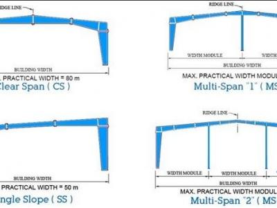 Pre Engineered Building types